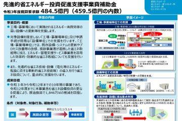 先進的省エネルギー投資促進支援事業費補助金(令和3年度予算案額)